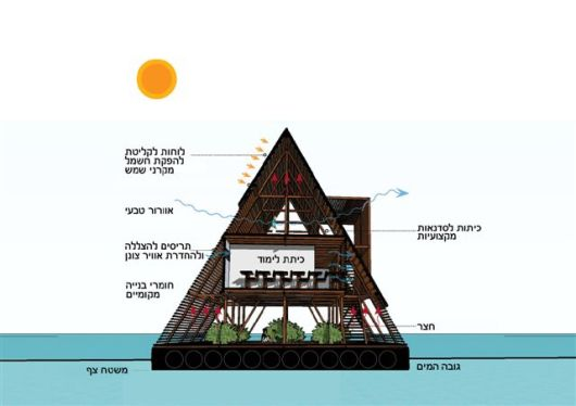 עותק של Makoko_Diagram